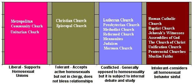 Religiosity, spirituality, sexual attitudes, and sexual
